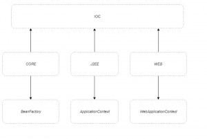 ApplicationContext and BeanFactory