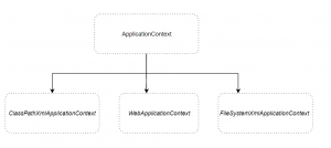 IOC Container and Application Context