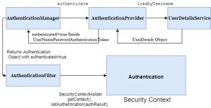 AuthenticationFilter and SecurityContext