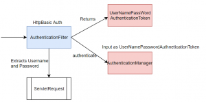 Demystifying How Authentication Works In Spring Security - FrugalisMinds