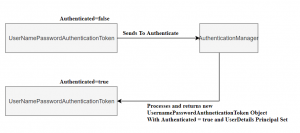 authentication works in spring security